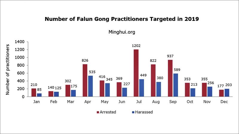репресии преследване Фалун Гонг Китай