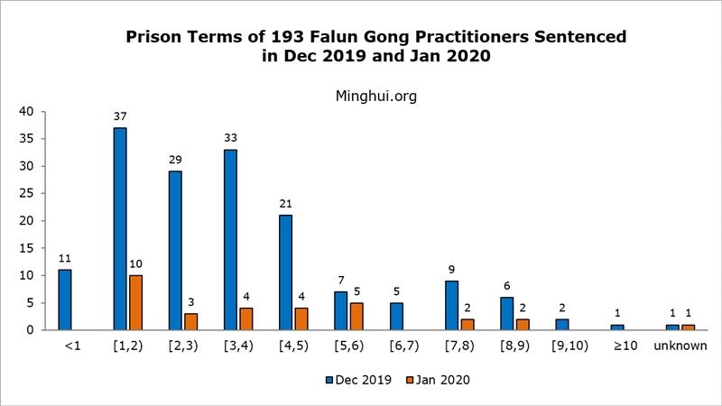 коронавирус Китай репресии Фалун Гонг