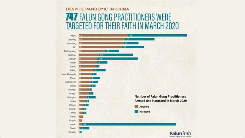 данни преследване Фалун Гонг Китай