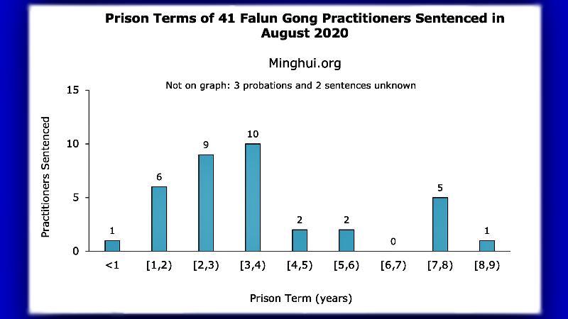 осъдени затвор Фалун Гонг Китай